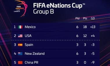 FIFA電競國家杯:中國隊小組賽三戰皆負排名墊底