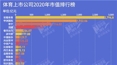 中國體育公司2020年市值榜:千億市值公司規模創新高