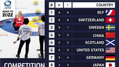 女子冰壺世錦賽:中國隊單日一勝一負 暫列積分榜第四